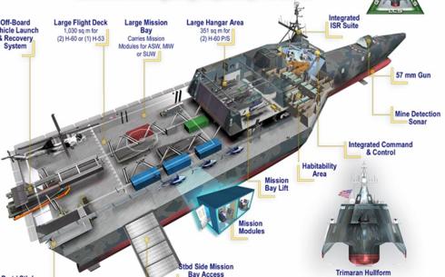 Ship_lcsgd_cutaway